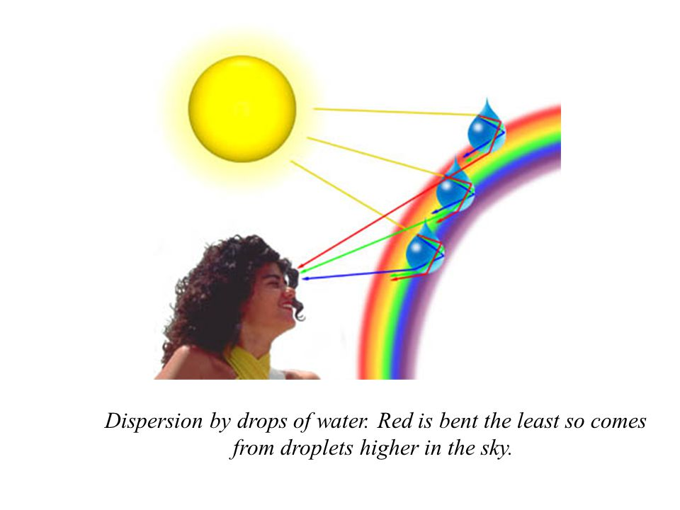 Dispersion by drops of water. Red is bent the least so comes from droplets higher in the sky.