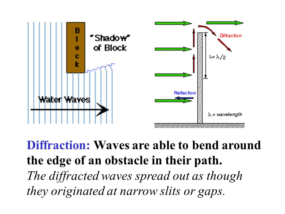 Diffraction: Waves are able to bend around the edge of an obstacle in their path.