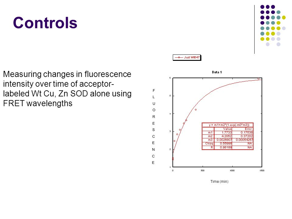 Controls Time (min) Measuring changes in fluorescence intensity over time of acceptor- labeled Wt Cu, Zn SOD alone using FRET wavelengths FLUORESCENCE