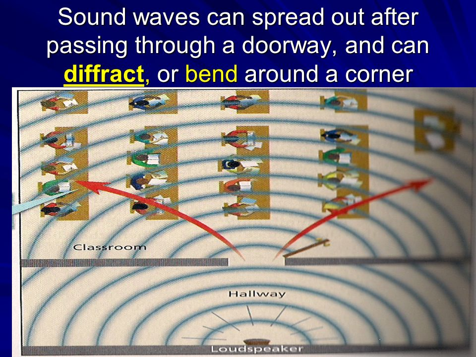 Sound waves can spread out after passing through a doorway, and can diffract, or bend around a corner fgfg