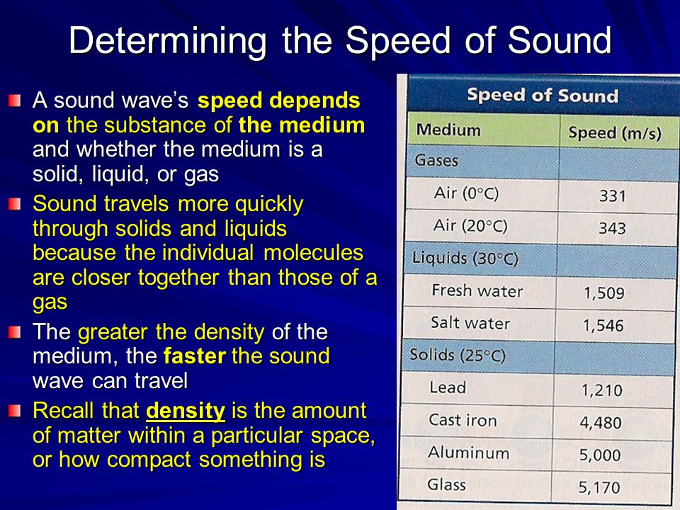 Determining the Speed of Sound A sound wave's speed depends on the substance of the medium and whether the medium is a solid, liquid, or gas Sound travels more quickly through solids and liquids because the individual molecules are closer together than those of a gas The greater the density of the medium, the faster the sound wave can travel Recall that density is the amount of matter within a particular space, or how compact something is