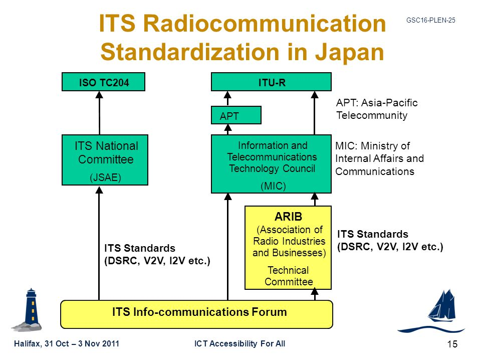Halifax, 31 Oct – 3 Nov 2011ICT Accessibility For All GSC16-PLEN-25 15 ITS Radiocommunication Standardization in Japan ISO TC204ITU-R APT ITS National Committee (JSAE) Information and Telecommunications Technology Council (MIC) ARIB (Association of Radio Industries and Businesses) Technical Committee ITS Info-communications Forum ITS Standards (DSRC, V2V, I2V etc.) ITS Standards (DSRC, V2V, I2V etc.) APT: Asia-Pacific Telecommunity MIC: Ministry of Internal Affairs and Communications