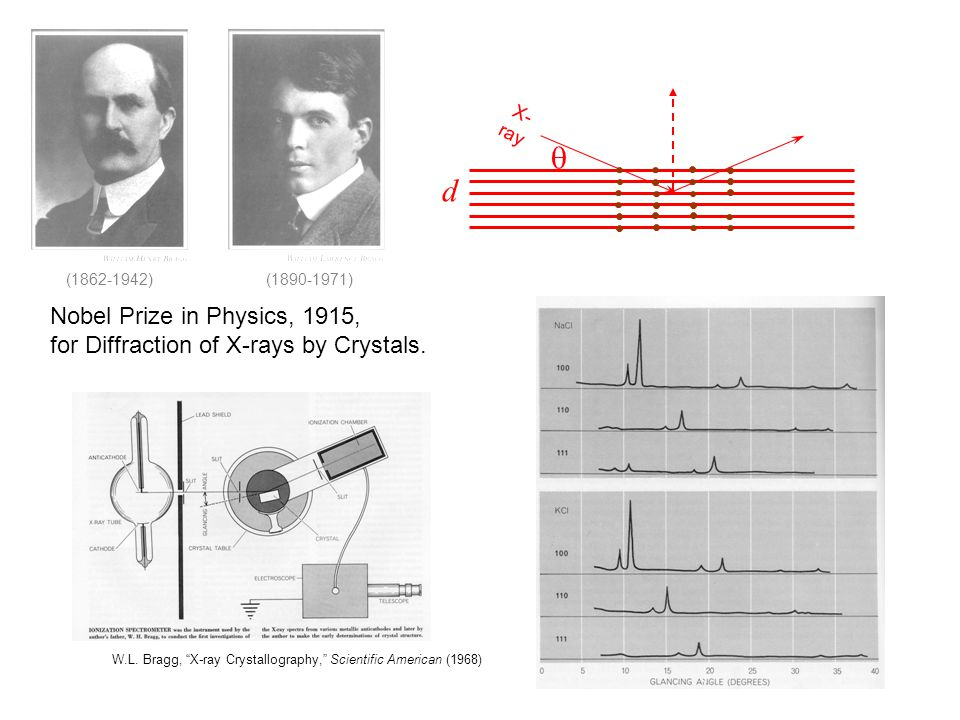 """Nobel Prize in Physics, 1915, for Diffraction of X-rays by Crystals. (1862-1942)(1890-1971) W.L. Bragg, """"X-ray Crystallography,"""" Scientific American ("""