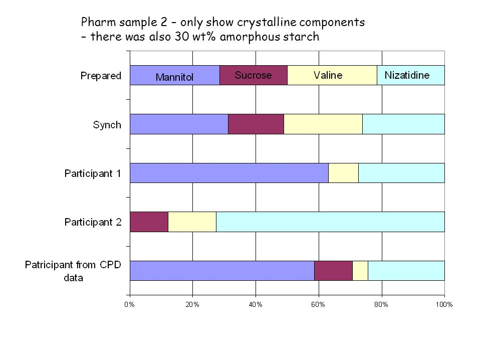 Pharm sample 2 – only show crystalline components – there was also 30 wt% amorphous starch