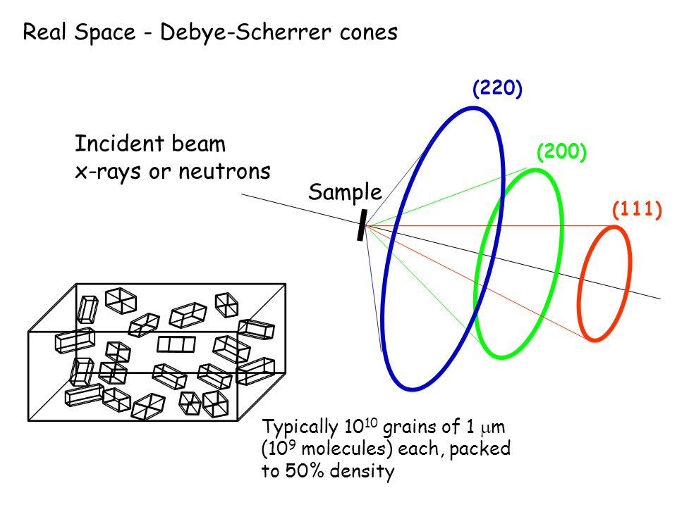 Incident beam x-rays or neutrons Sample (111) (200) (220) Real Space - Debye-Scherrer cones Typically 10 10 grains of 1  m (10 9 molecules) each, pac