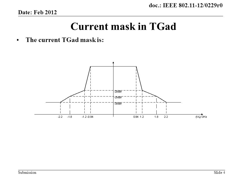 doc.: IEEE /0229r0 SubmissionSlide 4 Current mask in TGad The current TGad mask is: Date: Feb 2012