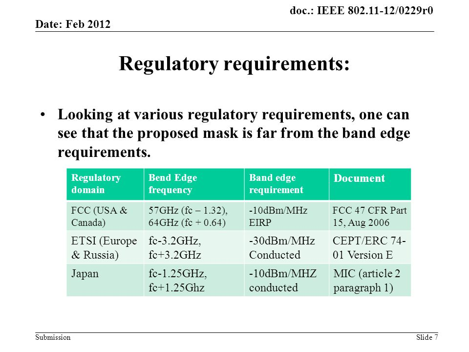 doc.: IEEE /0229r0 Submission Regulatory requirements: Looking at various regulatory requirements, one can see that the proposed mask is far from the band edge requirements.