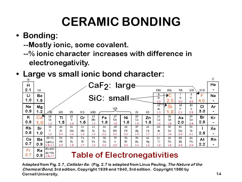 14 Bonding: --Mostly ionic, some covalent.