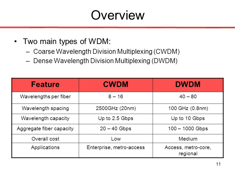 11 Overview Two main types of WDM: –Coarse Wavelength Division Multiplexing (CWDM) –Dense Wavelength Division Multiplexing (DWDM) FeatureCWDMDWDM Wave