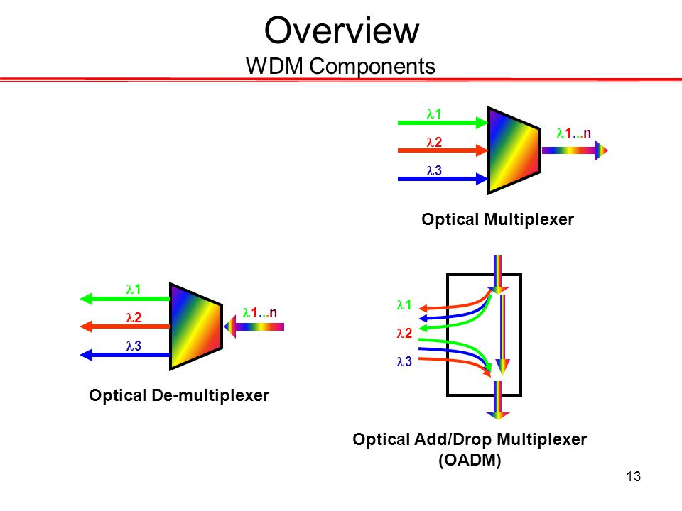 13 Overview WDM Components Optical Multiplexer Optical De-multiplexer Optical Add/Drop Multiplexer (OADM) 1 2 3 1 2 3 1 2 3 1...n