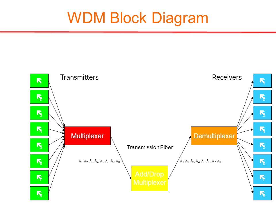14 λ1λ1 λ2λ2 λ3λ3 λ4λ4 λ5λ5 λ6λ6 λ7λ7 λ8λ8 MultiplexerDemultiplexer λ1λ1 λ2λ2 λ3λ3 λ4λ4 λ5λ5 λ6λ6 λ7λ7 λ8λ8 Add/Drop Multiplexer λ 1 λ 2 λ 3 λ 4 λ 5 λ 6 λ 7 λ 8 Transmission Fiber WDM Block Diagram TransmittersReceivers