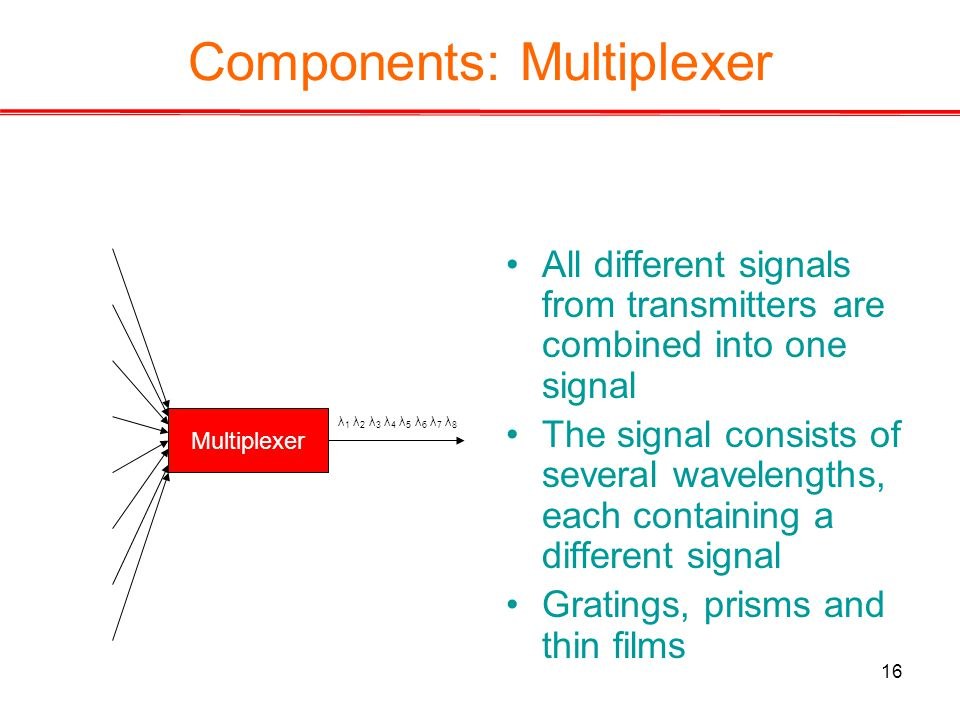 16 Components: Multiplexer All different signals from transmitters are combined into one signal The signal consists of several wavelengths, each containing a different signal Gratings, prisms and thin films Multiplexer λ 1 λ 2 λ 3 λ 4 λ 5 λ 6 λ 7 λ 8