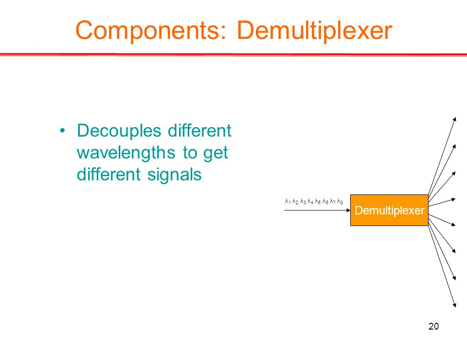 20 Components: Demultiplexer Decouples different wavelengths to get different signals Demultiplexer λ 1 λ 2 λ 3 λ 4 λ 5 λ 6 λ 7 λ 8
