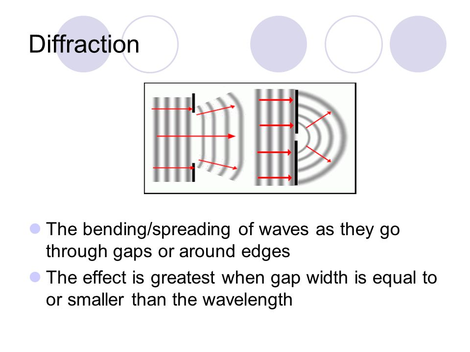 Diffraction The bending/spreading of waves as they go through gaps or around edges The effect is greatest when gap width is equal to or smaller than the wavelength