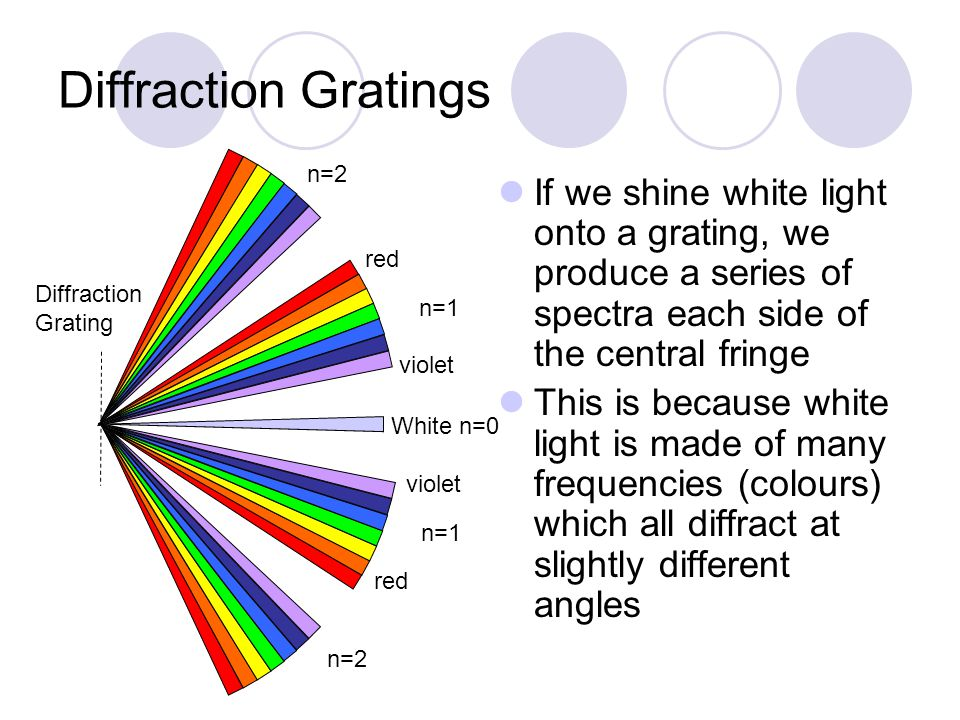 Diffraction Gratings If we shine white light onto a grating, we produce a series of spectra each side of the central fringe This is because white light is made of many frequencies (colours) which all diffract at slightly different angles White n=0 violet red n=1 n=2 Diffraction Grating
