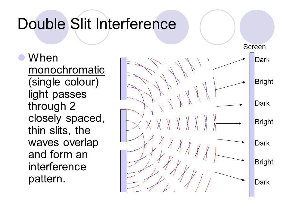 Double Slit Interference When monochromatic (single colour) light passes through 2 closely spaced, thin slits, the waves overlap and form an interference pattern.