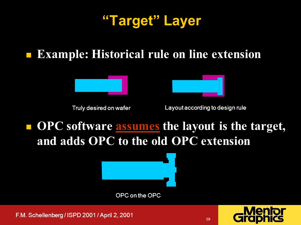 F.M. Schellenberg / ISPD 2001 / April 2, 2001 39 n Example: Historical rule on line extension n OPC software assumes the layout is the target, and add