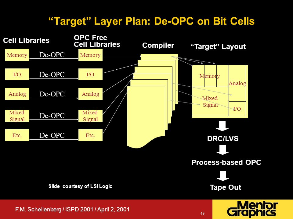 "F.M. Schellenberg / ISPD 2001 / April 2, 2001 43 ""Target"" Layer Plan: De-OPC on Bit Cells Memory I/O Analog Mixed Signal Etc. Cell Libraries De-OPC Me"