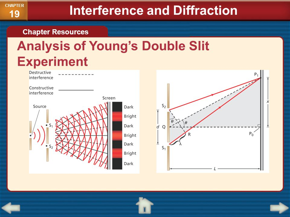 Analysis of Young's Double Slit Experiment Chapter Resources CHAPTER 19 Interference and Diffraction