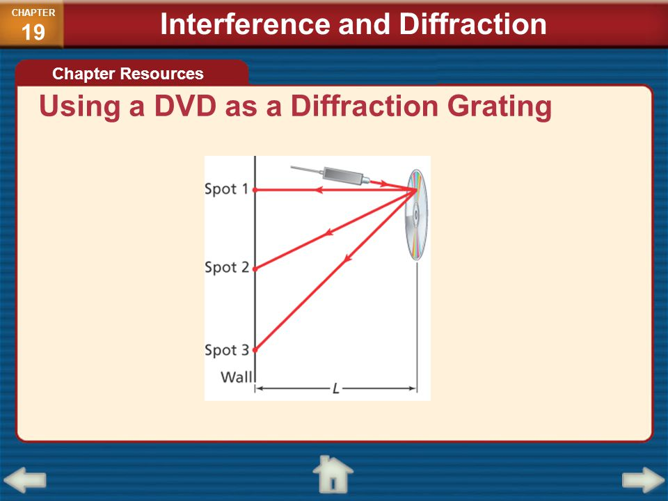 Using a DVD as a Diffraction Grating Chapter Resources CHAPTER 19 Interference and Diffraction
