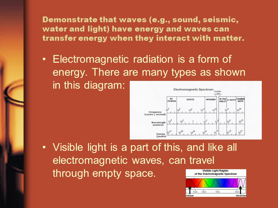 Demonstrate that waves (e.g., sound, seismic, water and light) have energy and waves can transfer energy when they interact with matter.