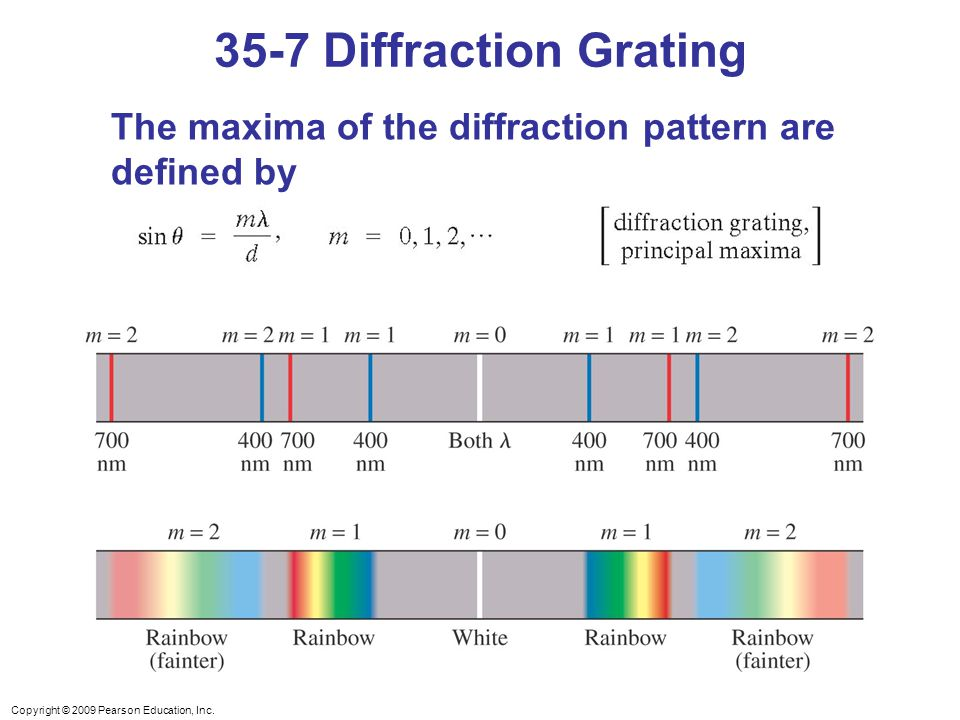 Copyright © 2009 Pearson Education, Inc. The maxima of the diffraction pattern are defined by 35-7 Diffraction Grating