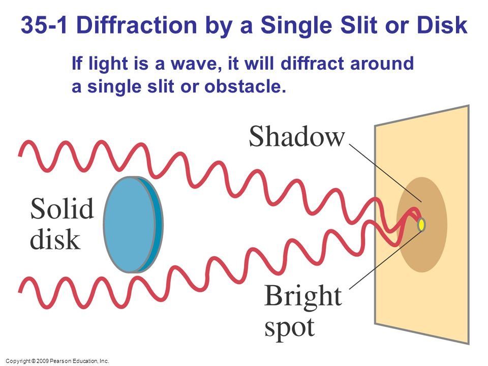 Copyright © 2009 Pearson Education, Inc. If light is a wave, it will diffract around a single slit or obstacle. 35-1 Diffraction by a Single Slit or D