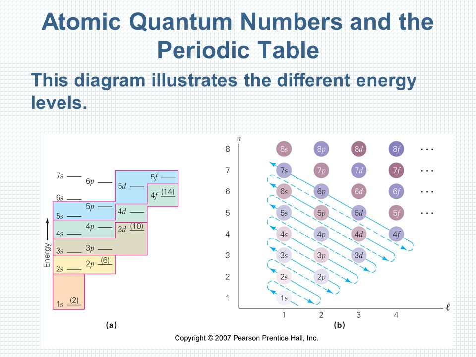 Atomic Quantum Numbers and the Periodic Table This diagram illustrates the different energy levels.