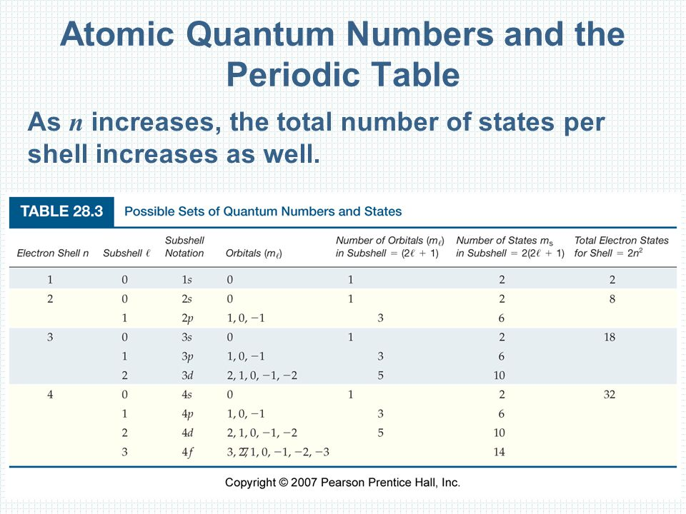 Atomic Quantum Numbers and the Periodic Table As n increases, the total number of states per shell increases as well.