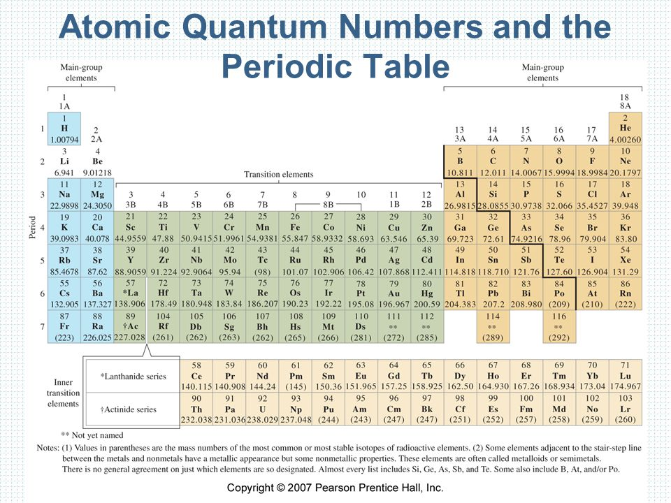 Atomic Quantum Numbers and the Periodic Table