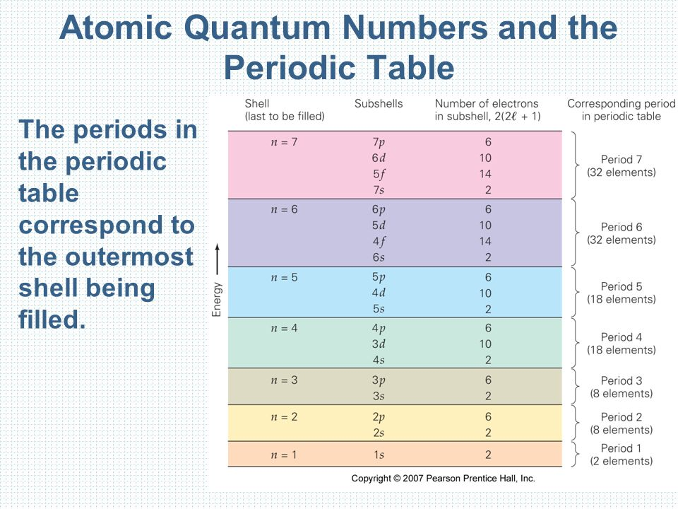 The periods in the periodic table correspond to the outermost shell being filled.