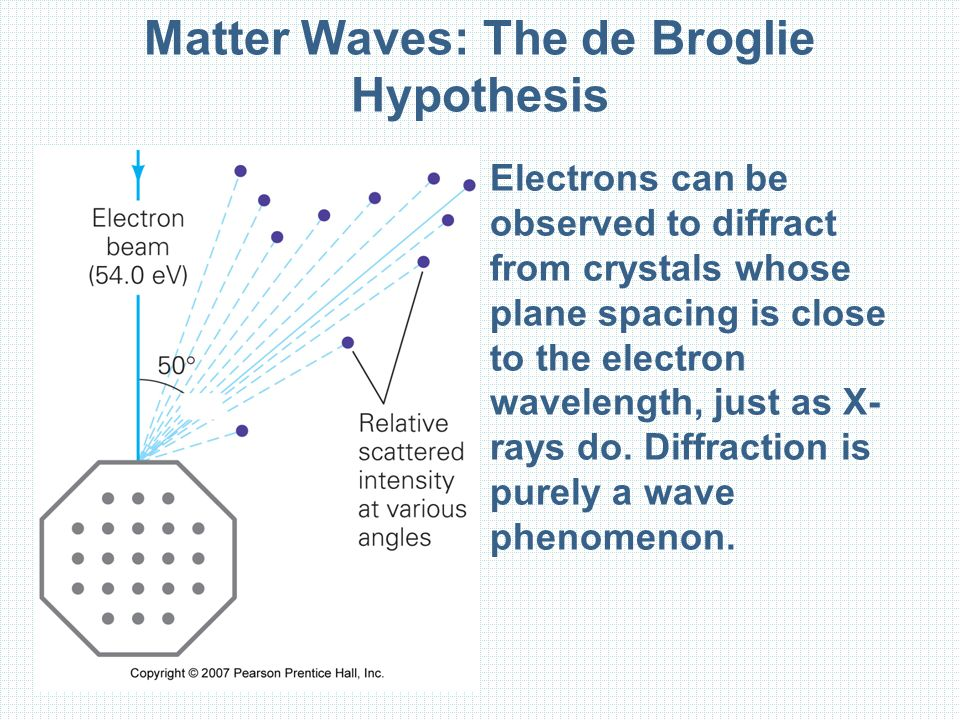 Matter Waves: The de Broglie Hypothesis Electrons can be observed to diffract from crystals whose plane spacing is close to the electron wavelength, j