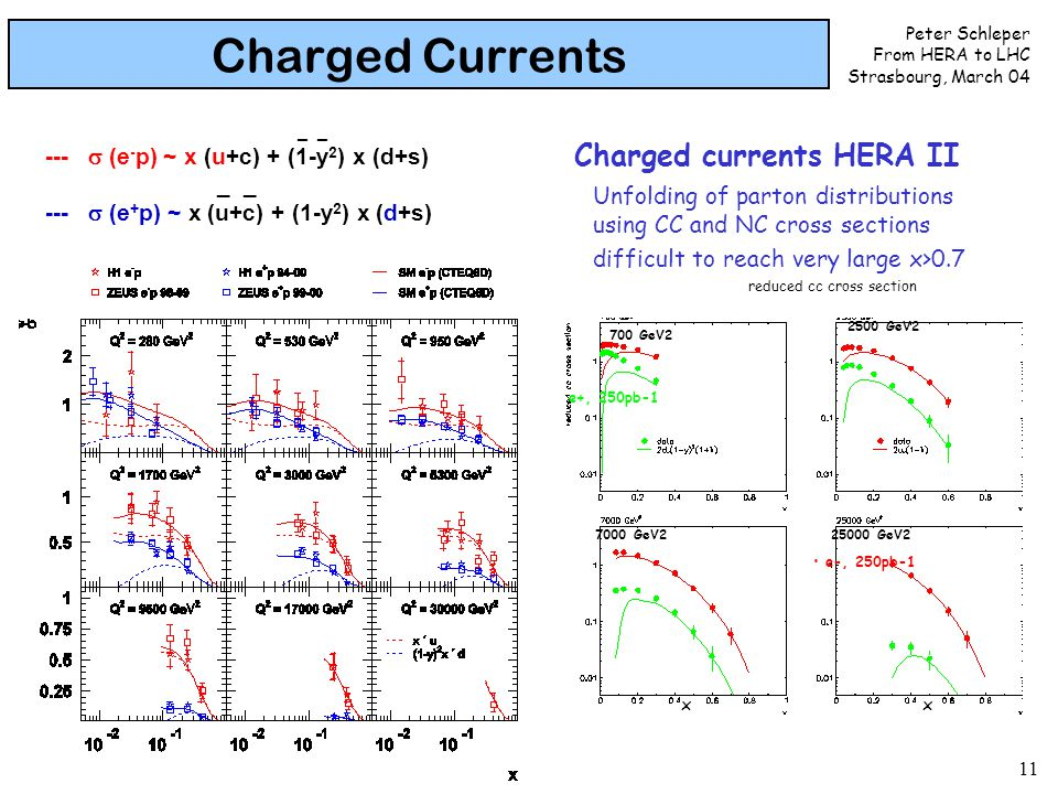 Peter Schleper From HERA to LHC Strasbourg, March 04 11 Charged Currents _ _ ---  (e - p) ~ x (u+c) + (1-y 2 ) x (d+s) _ _ ---  (e + p) ~ x (u+c) + (1-y 2 ) x (d+s) e+, 250pb-1 e-, 250pb-1 Unfolding of parton distributions using CC and NC cross sections difficult to reach very large x>0.7 7000 GeV2 700 GeV2 2500 GeV2 25000 GeV2 Charged currents HERA II xx reduced cc cross section