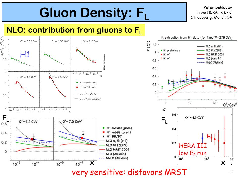 Peter Schleper From HERA to LHC Strasbourg, March 04 15 Gluon Density: F L NLO: contribution from gluons to F L HERA III low E P run H1 xx FLFL FLFL very sensitive: disfavors MRST