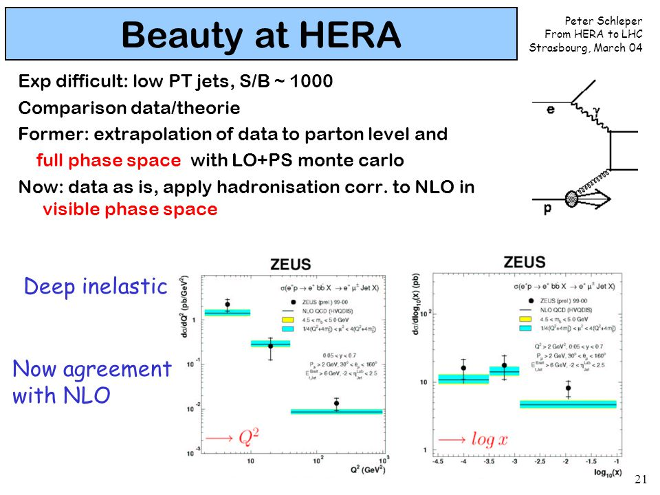 Peter Schleper From HERA to LHC Strasbourg, March 04 21 Beauty at HERA Exp difficult: low PT jets, S/B ~ 1000 Comparison data/theorie Former: extrapol