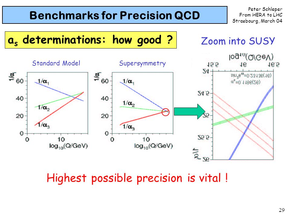 Peter Schleper From HERA to LHC Strasbourg, March 04 29 Benchmarks for Precision QCD a s determinations: how good ? Alpha_s figure Standard ModelSuper