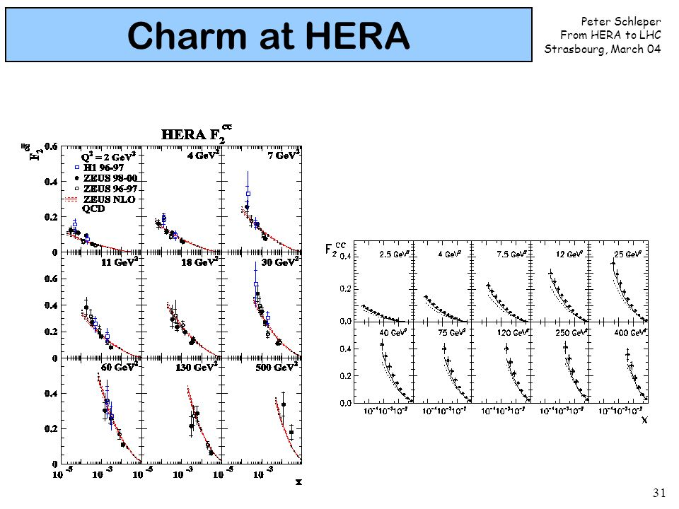 Peter Schleper From HERA to LHC Strasbourg, March 04 31 Charm at HERA