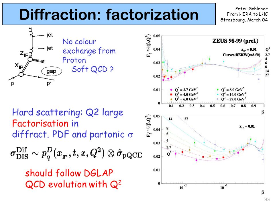 Peter Schleper From HERA to LHC Strasbourg, March 04 33 Diffraction: factorization Hard scattering: Q2 large Factorisation in diffract. PDF and parton