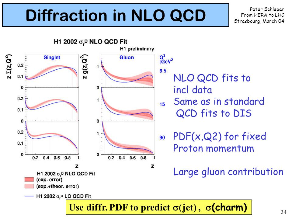 Peter Schleper From HERA to LHC Strasbourg, March 04 34 Diffraction in NLO QCD NLO QCD fits to incl data Same as in standard QCD fits to DIS PDF(x,Q2)