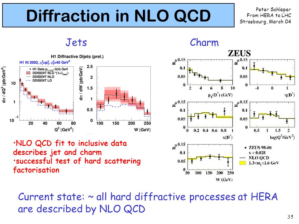 Peter Schleper From HERA to LHC Strasbourg, March 04 35 Diffraction in NLO QCD NLO QCD fit to inclusive data describes jet and charm successful test of hard scattering factorisation JetsCharm Current state: ~ all hard diffractive processes at HERA are described by NLO QCD