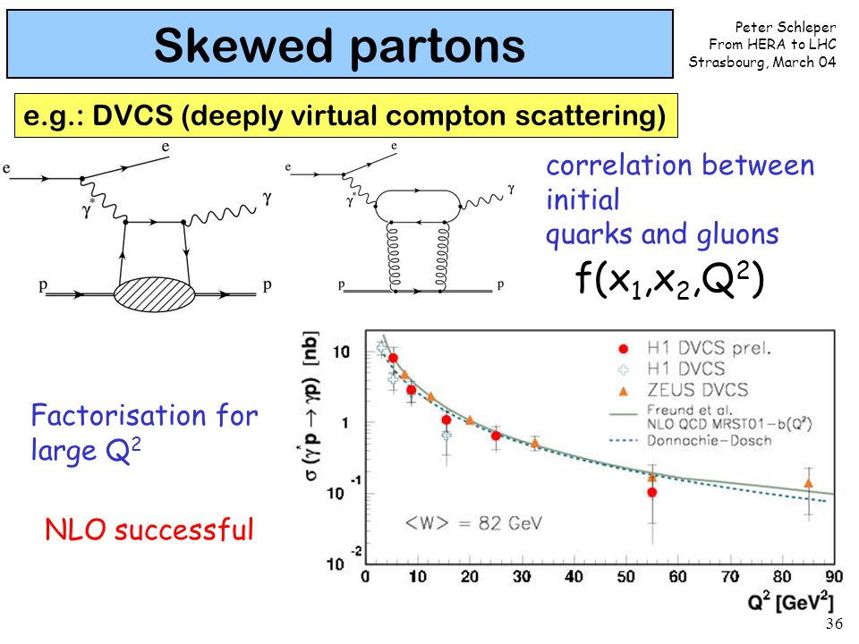 Peter Schleper From HERA to LHC Strasbourg, March 04 36 Skewed partons e.g.: DVCS (deeply virtual compton scattering) correlation between initial quarks and gluons NLO successful Factorisation for large Q 2 f(x 1,x 2,Q 2 )
