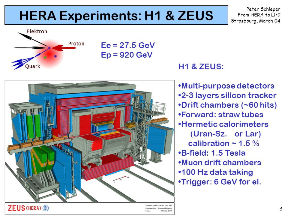 Peter Schleper From HERA to LHC Strasbourg, March 04 5 HERA Experiments: H1 & ZEUS H1 & ZEUS: Multi-purpose detectors 2-3 layers silicon tracker Drift