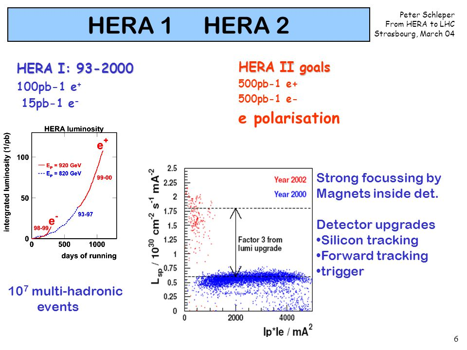 Peter Schleper From HERA to LHC Strasbourg, March 04 6 HERA 1 HERA 2 HERA I: 93-2000 100pb-1 e + 15pb-1 e - HERA II goals 500pb-1 e+ 500pb-1 e- e pola