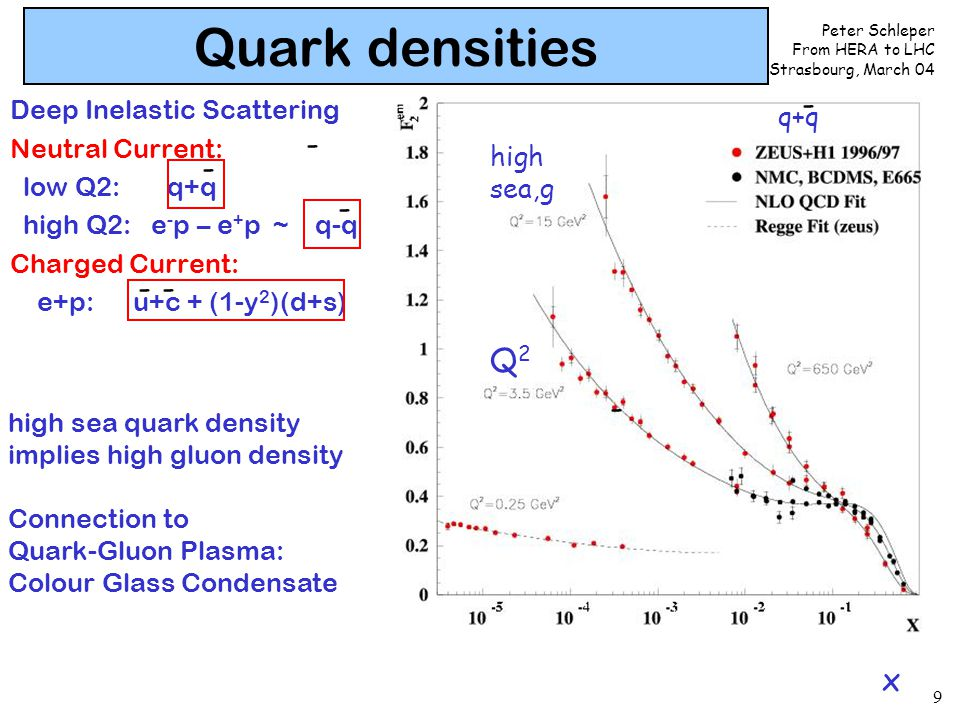Peter Schleper From HERA to LHC Strasbourg, March 04 9 Deep Inelastic Scattering Neutral Current: low Q2: q+q high Q2: e - p – e + p ~ q-q Charged Cur