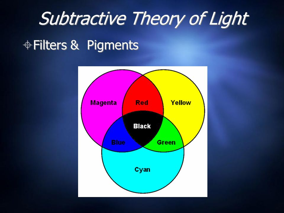 Subtractive Theory of Light  Filters & Pigments