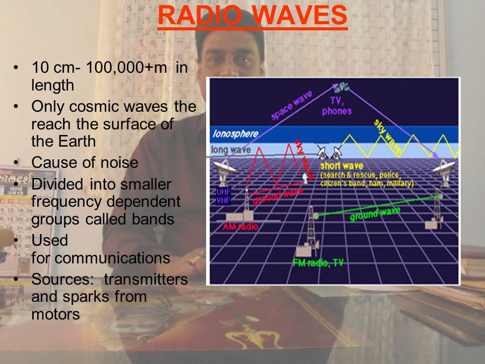 RADIO WAVES 10 cm- 100,000+m in length Only cosmic waves the reach the surface of the Earth Cause of noise Divided into smaller frequency dependent groups called bands Used for communications Sources: transmitters and sparks from motors