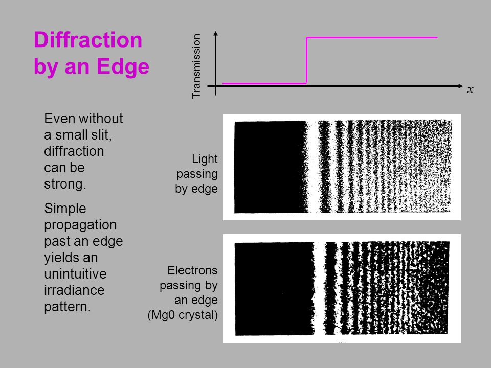 Light passing by edge Diffraction by an Edge Electrons passing by an edge (Mg0 crystal) x Transmission Even without a small slit, diffraction can be strong.