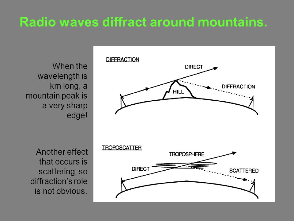 Radio waves diffract around mountains. When the wavelength is km long, a mountain peak is a very sharp edge! Another effect that occurs is scattering,