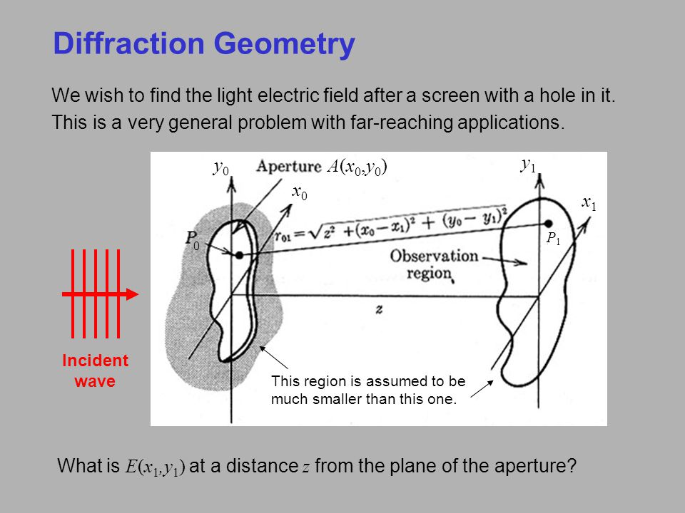 Diffraction Geometry We wish to find the light electric field after a screen with a hole in it.