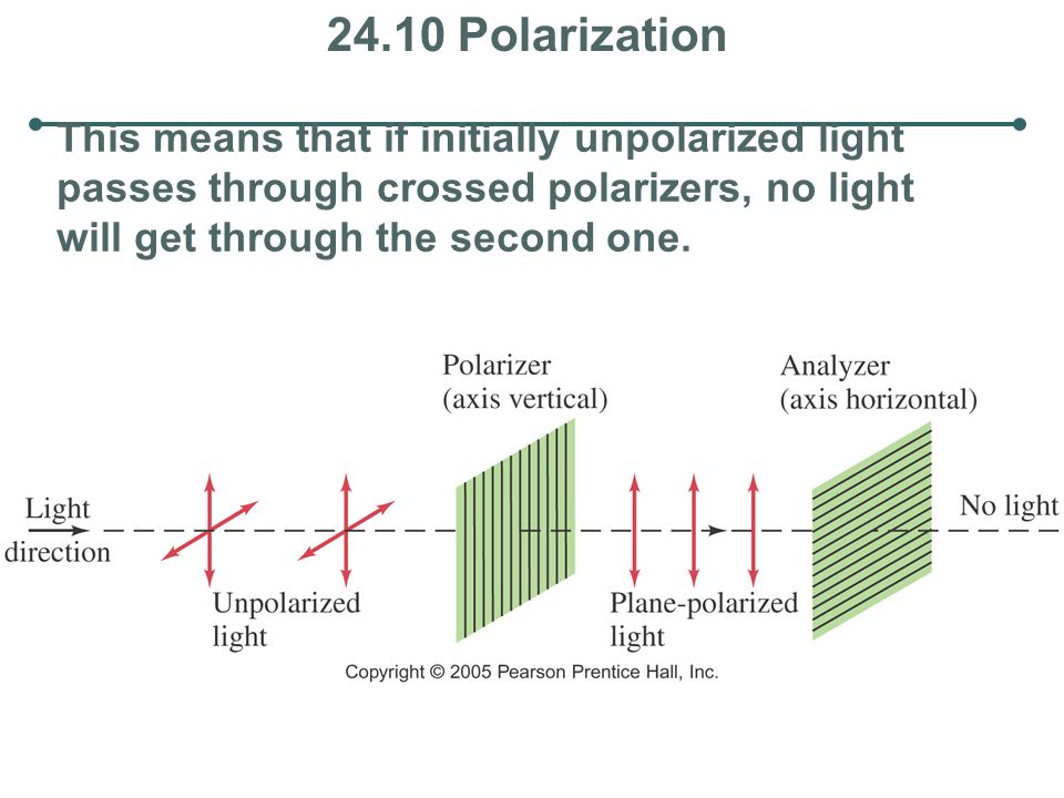 24.10 Polarization This means that if initially unpolarized light passes through crossed polarizers, no light will get through the second one.